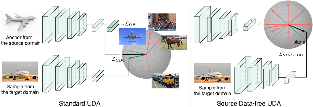 Figure 1 for Cross-domain Contrastive Learning for Unsupervised Domain Adaptation