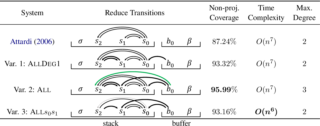 Figure 1 for Improving Coverage and Runtime Complexity for Exact Inference in Non-Projective Transition-Based Dependency Parsers