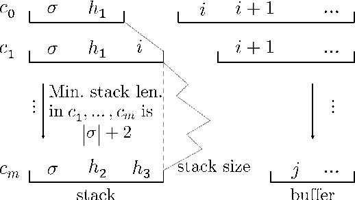 Figure 2 for Improving Coverage and Runtime Complexity for Exact Inference in Non-Projective Transition-Based Dependency Parsers