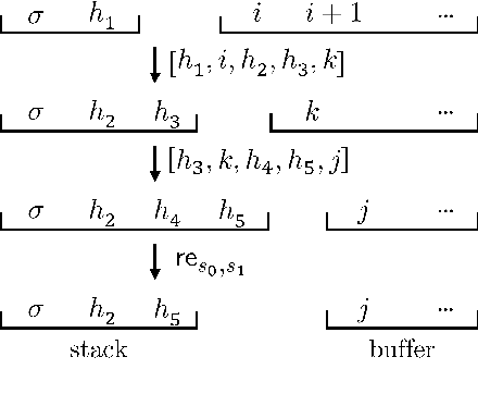 Figure 3 for Improving Coverage and Runtime Complexity for Exact Inference in Non-Projective Transition-Based Dependency Parsers