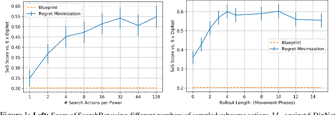 Figure 2 for Human-Level Performance in No-Press Diplomacy via Equilibrium Search