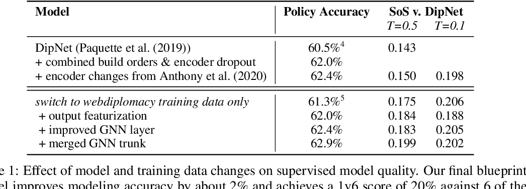 Figure 1 for Human-Level Performance in No-Press Diplomacy via Equilibrium Search