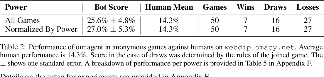 Figure 3 for Human-Level Performance in No-Press Diplomacy via Equilibrium Search