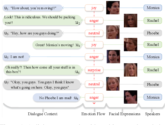 Figure 1 for Infusing Multi-Source Knowledge with Heterogeneous Graph Neural Network for Emotional Conversation Generation