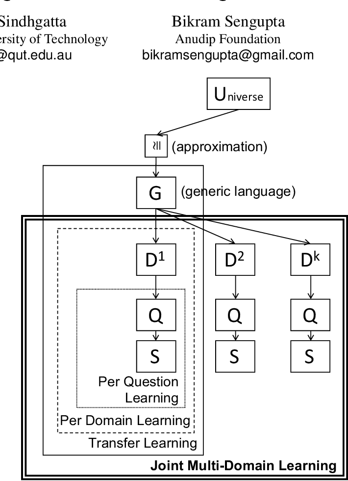 Figure 1 for Joint Multi-Domain Learning for Automatic Short Answer Grading