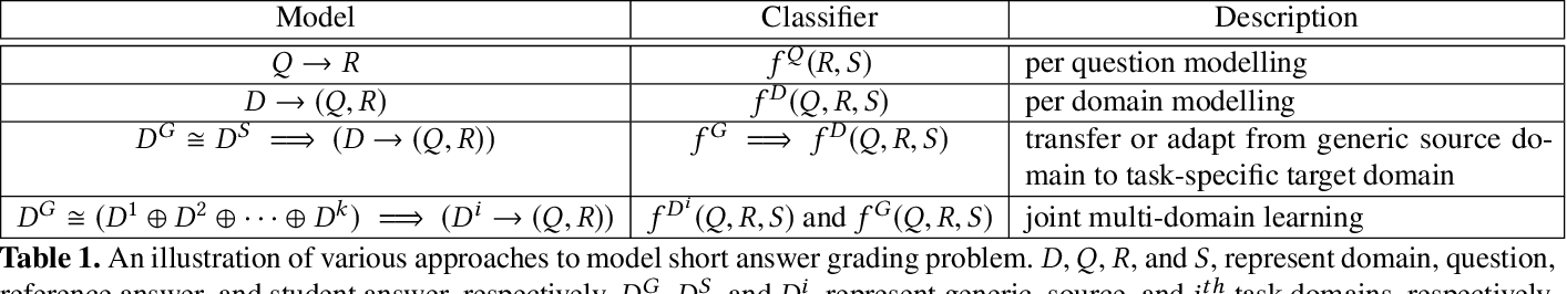 Figure 2 for Joint Multi-Domain Learning for Automatic Short Answer Grading