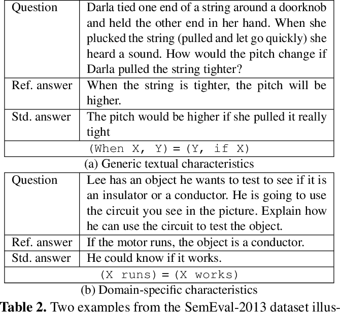 Figure 3 for Joint Multi-Domain Learning for Automatic Short Answer Grading