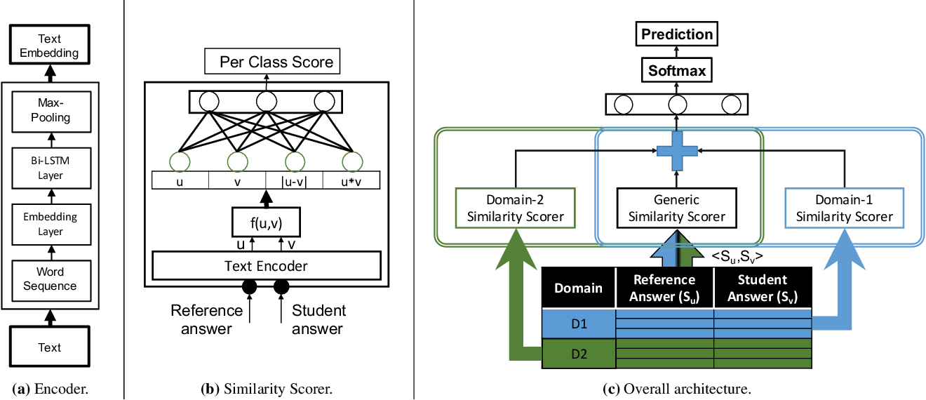 Figure 4 for Joint Multi-Domain Learning for Automatic Short Answer Grading