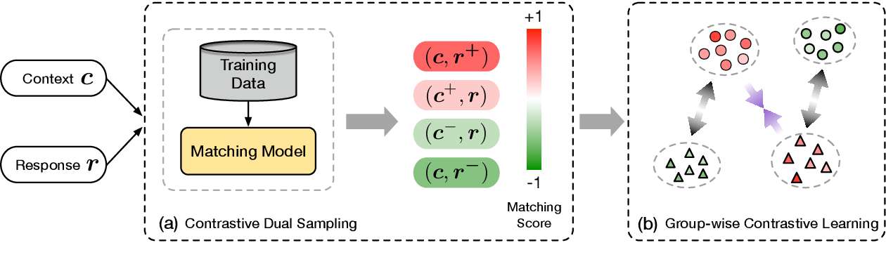 Figure 3 for Group-wise Contrastive Learning for Neural Dialogue Generation