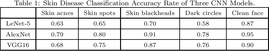 Figure 2 for AI-Skin : Skin Disease Recognition based on Self-learning and Wide Data Collection through a Closed Loop Framework