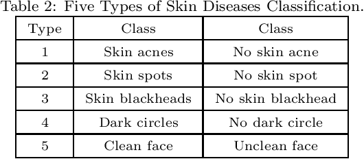 Figure 4 for AI-Skin : Skin Disease Recognition based on Self-learning and Wide Data Collection through a Closed Loop Framework