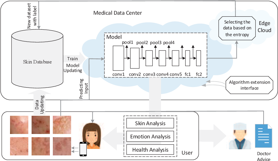 Figure 3 for AI-Skin : Skin Disease Recognition based on Self-learning and Wide Data Collection through a Closed Loop Framework