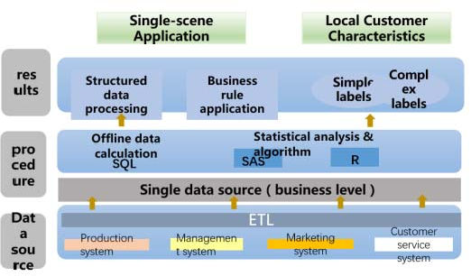 Research and application of subtilized customer clustering