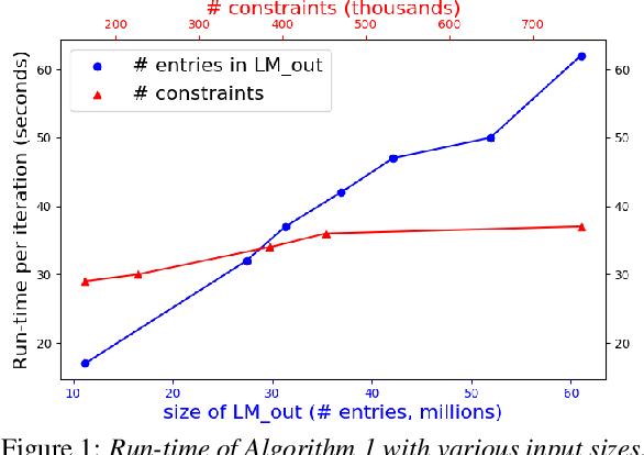 Figure 2 for Efficient MDI Adaptation for n-gram Language Models