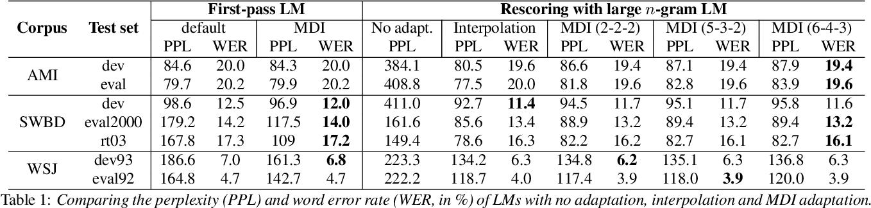 Figure 1 for Efficient MDI Adaptation for n-gram Language Models