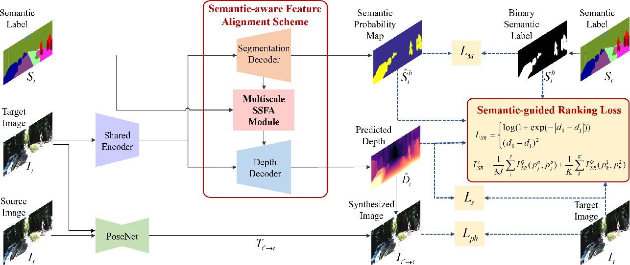 Figure 3 for Learning Depth via Leveraging Semantics: Self-supervised Monocular Depth Estimation with Both Implicit and Explicit Semantic Guidance