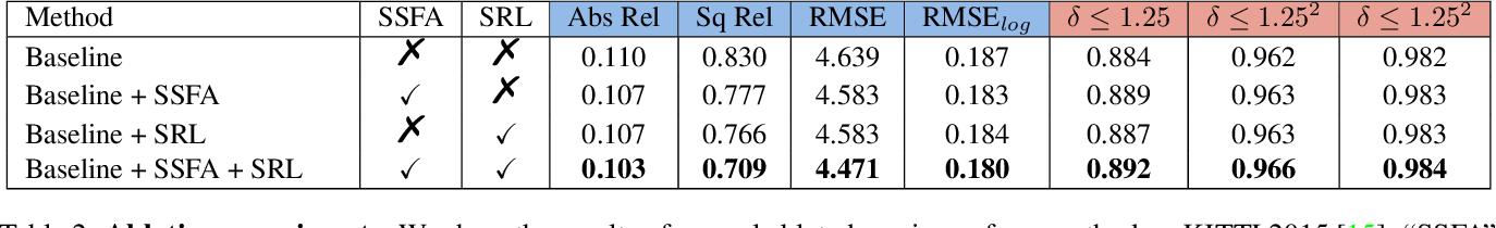 Figure 4 for Learning Depth via Leveraging Semantics: Self-supervised Monocular Depth Estimation with Both Implicit and Explicit Semantic Guidance