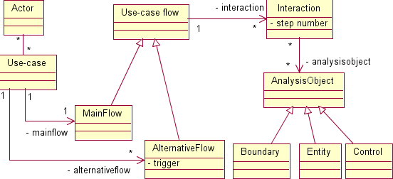 Using Robustness Diagrams To Help With Software Understanding An