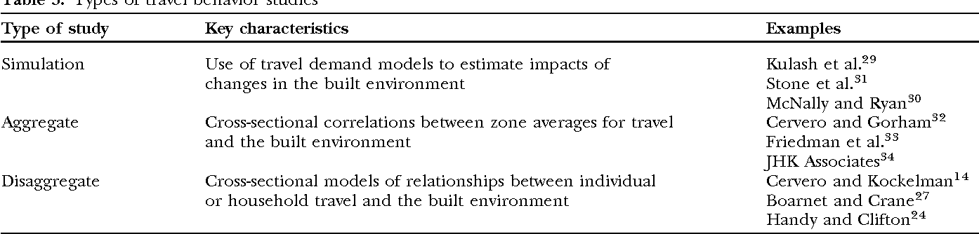 How the built environment affects physical activity: views from