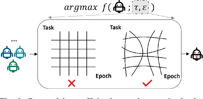 Figure 1 for Neural fidelity warping for efficient robot morphology design