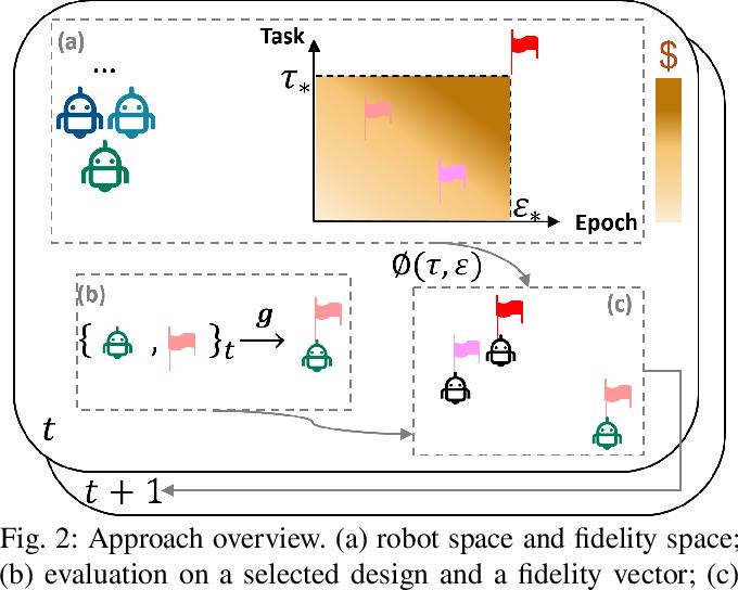 Figure 2 for Neural fidelity warping for efficient robot morphology design