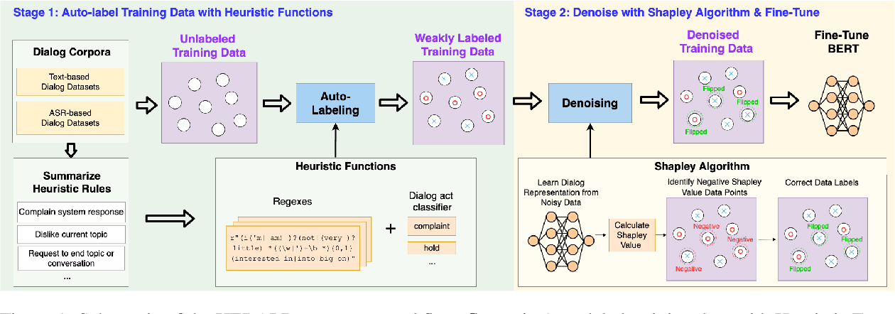 Figure 1 for HERALD: An Annotation Efficient Method to Detect User Disengagement in Social Conversations