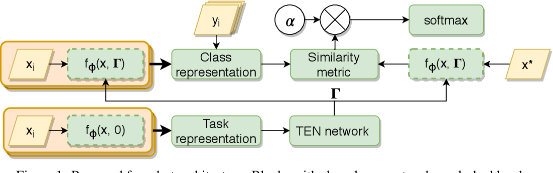 Figure 1 for TADAM: Task dependent adaptive metric for improved few-shot learning