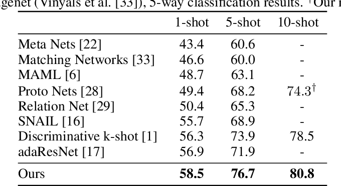 Figure 2 for TADAM: Task dependent adaptive metric for improved few-shot learning
