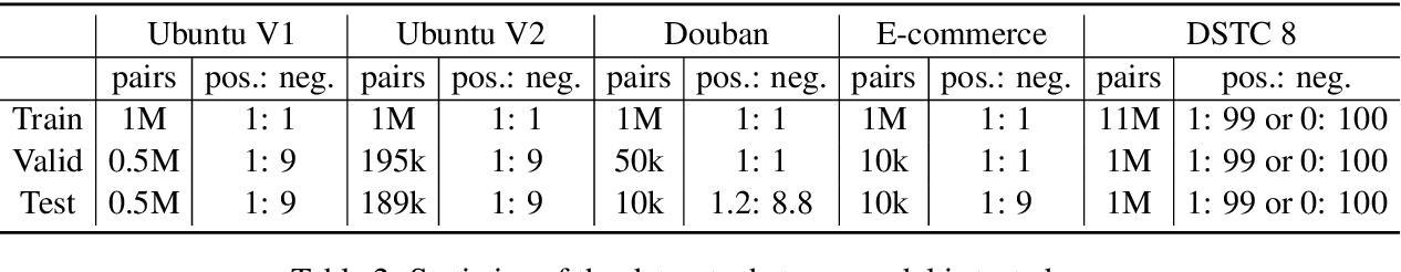 Figure 3 for Speaker-Aware BERT for Multi-Turn Response Selection in Retrieval-Based Chatbots