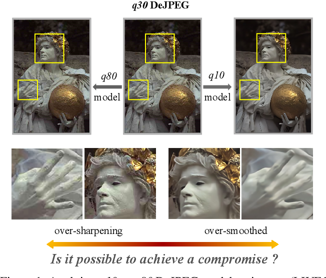 Figure 1 for Modulating Image Restoration with Continual Levels via Adaptive Feature Modification Layers