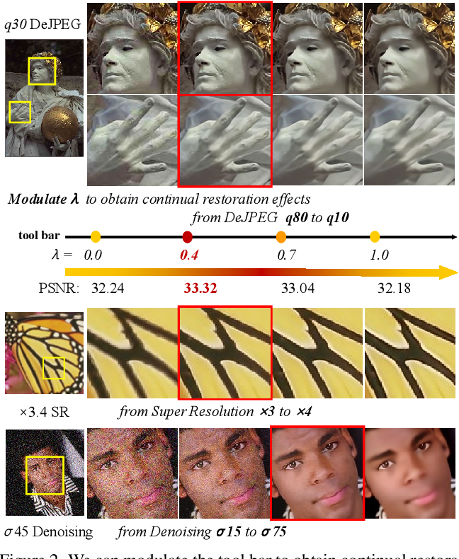 Figure 3 for Modulating Image Restoration with Continual Levels via Adaptive Feature Modification Layers