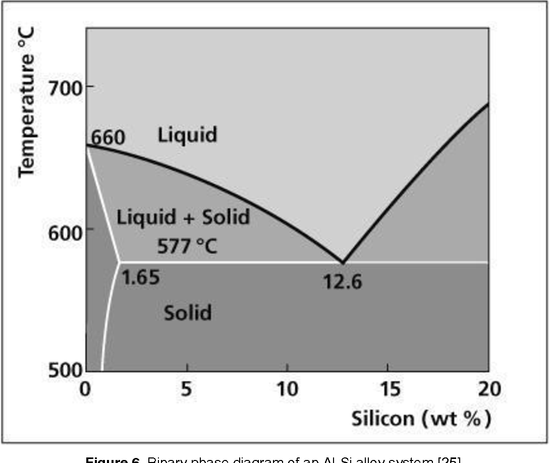 binary phase diagram of an al-si alloy system [25]