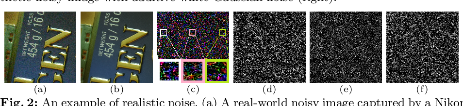 Figure 3 for A Trilateral Weighted Sparse Coding Scheme for Real-World Image Denoising