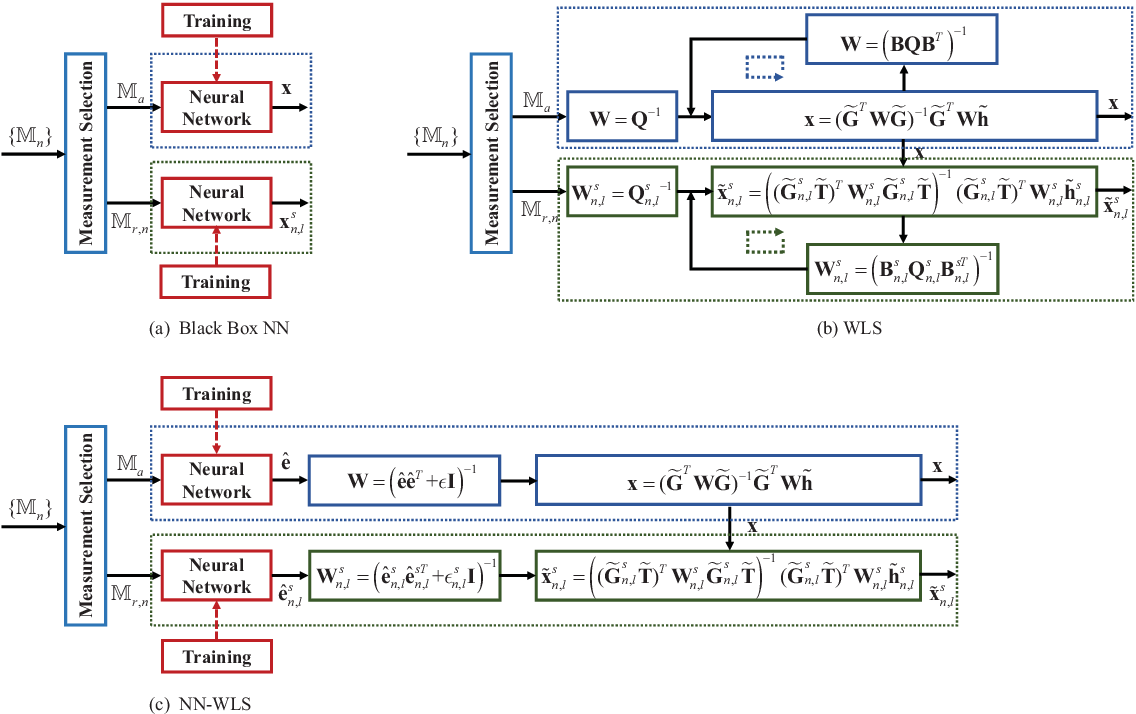 Figure 4 for Model-based Learning Network for 3-D Localization in mmWave Communications
