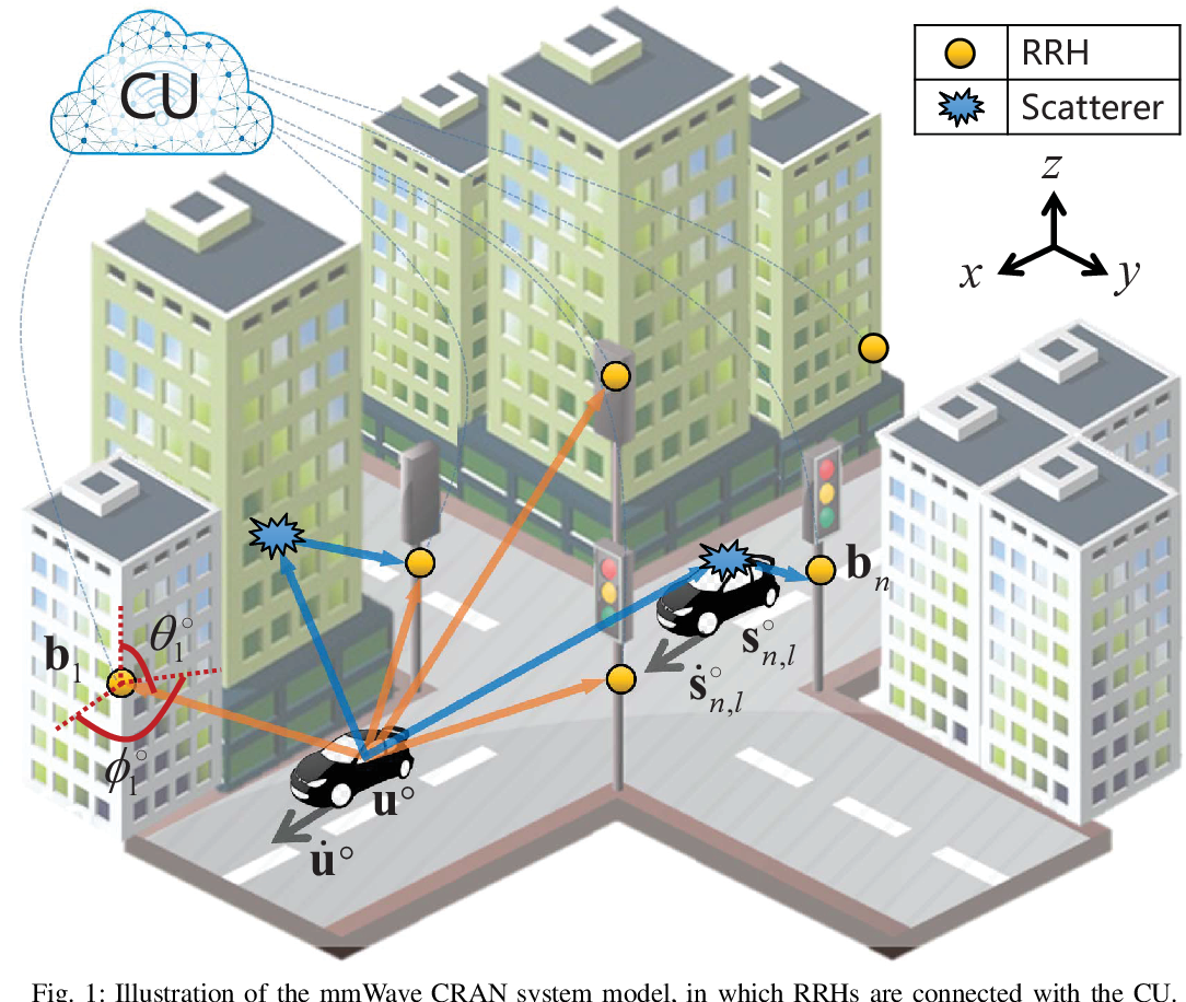Figure 1 for Model-based Learning Network for 3-D Localization in mmWave Communications