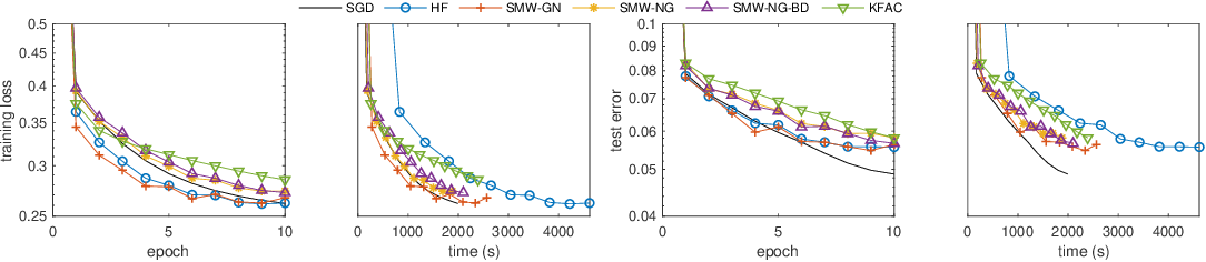 Figure 1 for Efficient Subsampled Gauss-Newton and Natural Gradient Methods for Training Neural Networks