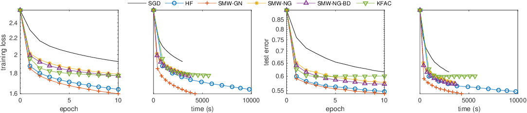 Figure 2 for Efficient Subsampled Gauss-Newton and Natural Gradient Methods for Training Neural Networks