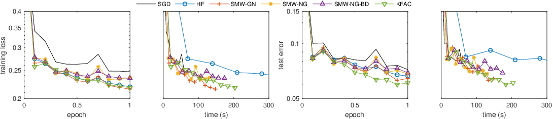 Figure 3 for Efficient Subsampled Gauss-Newton and Natural Gradient Methods for Training Neural Networks