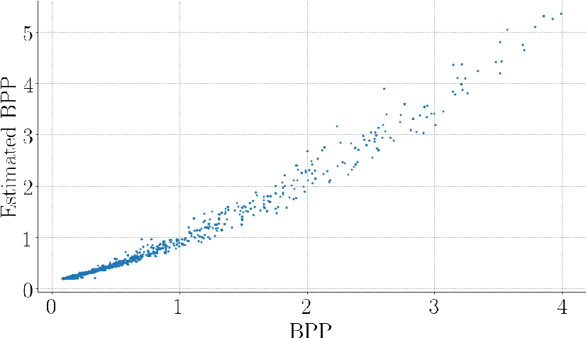 Figure 3 for The Rate-Distortion-Accuracy Tradeoff: JPEG Case Study