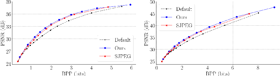 Figure 4 for The Rate-Distortion-Accuracy Tradeoff: JPEG Case Study