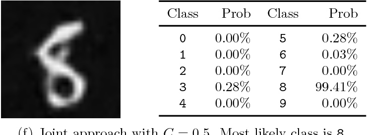Figure 3 for Task adapted reconstruction for inverse problems