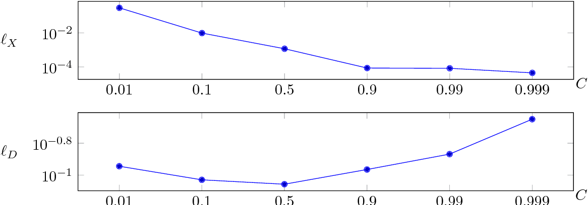 Figure 4 for Task adapted reconstruction for inverse problems