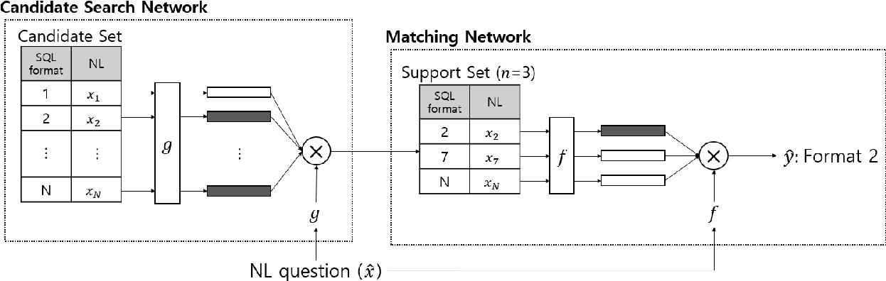 Figure 1 for One-Shot Learning for Text-to-SQL Generation