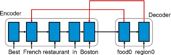 Figure 3 for One-Shot Learning for Text-to-SQL Generation