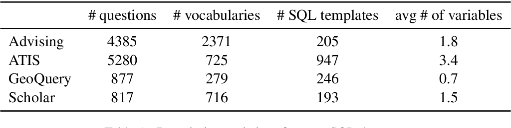 Figure 2 for One-Shot Learning for Text-to-SQL Generation