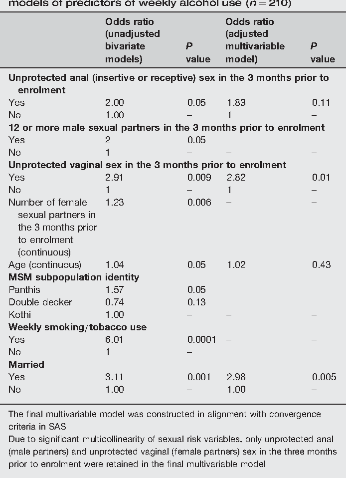 Table 2 from Alcohol use and HIV sexual risk among MSM in