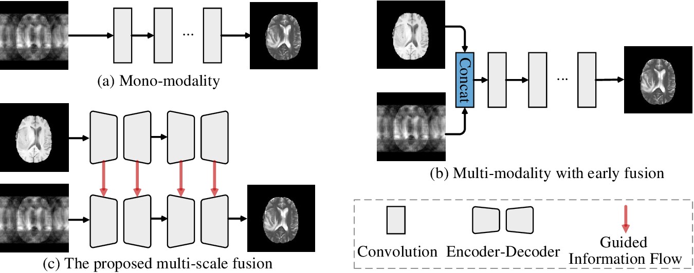 Figure 2 for Multi-modal Aggregation Network for Fast MR Imaging