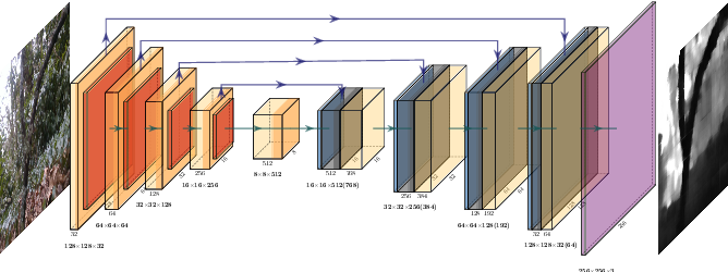 Figure 1 for Depth estimation on embedded computers for robot swarms in forest