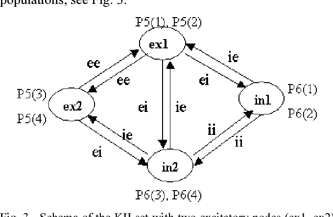 Figure 3 from A dynamic neural network method for time