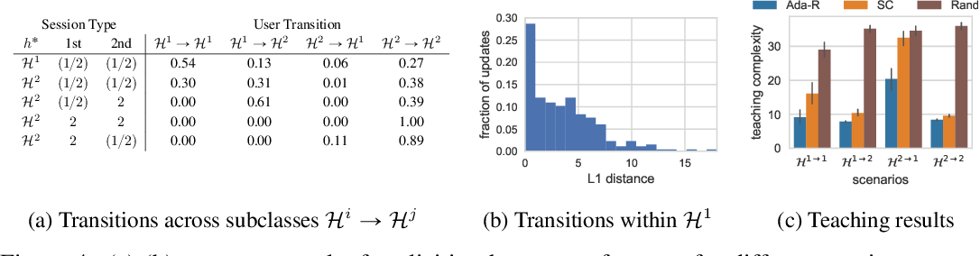 Figure 4 for Understanding the Role of Adaptivity in Machine Teaching: The Case of Version Space Learners